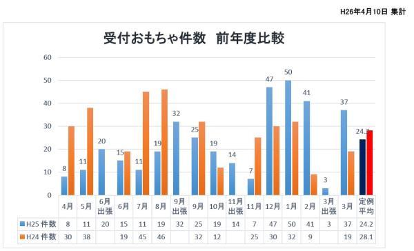 2013受付状況分析jpg